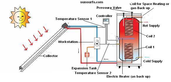 Schematic of pressurized heat and hot water